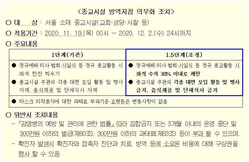 11.19 종교시설 방역지침 의무화 조치 1.5단계.jpg